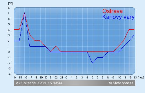 K.Vary - Ostrava