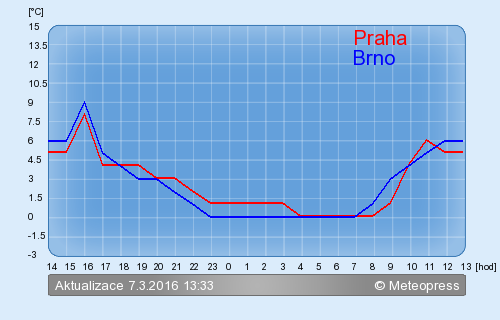 Meteogram pro Brno - Meteopress Online - Po�as�