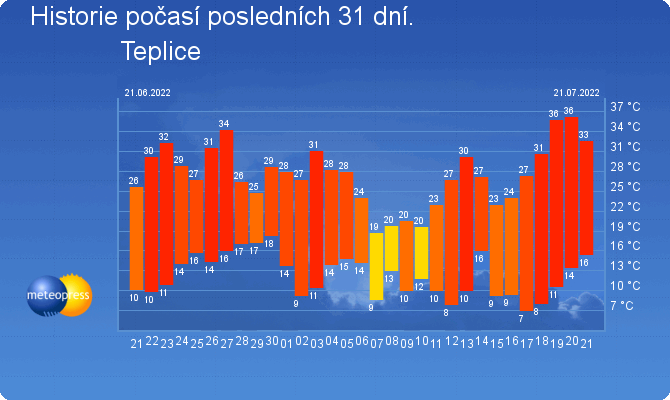 Гисметео прогноз погоды в алматы на 10 дней погода в алматы