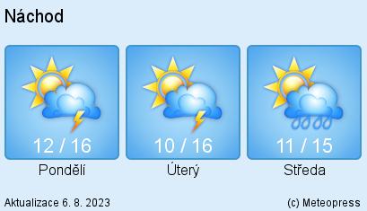 Předpověď počasí pro Náchodsko