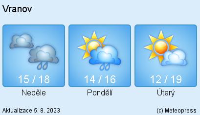 Počasí Vranov
